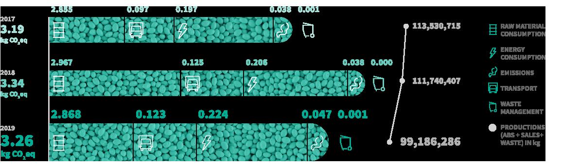 碳足迹进展(2017-2019)