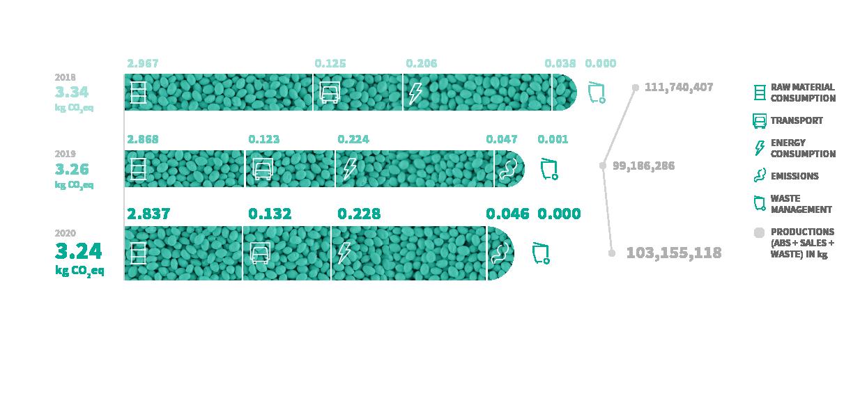 Relación entre tipo de transporte y huella de carbono